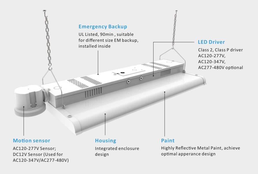 Type A led Linear high bay features
