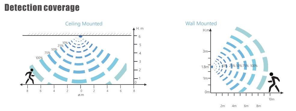 batten light sensor detection coverage