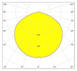 120 beam angle