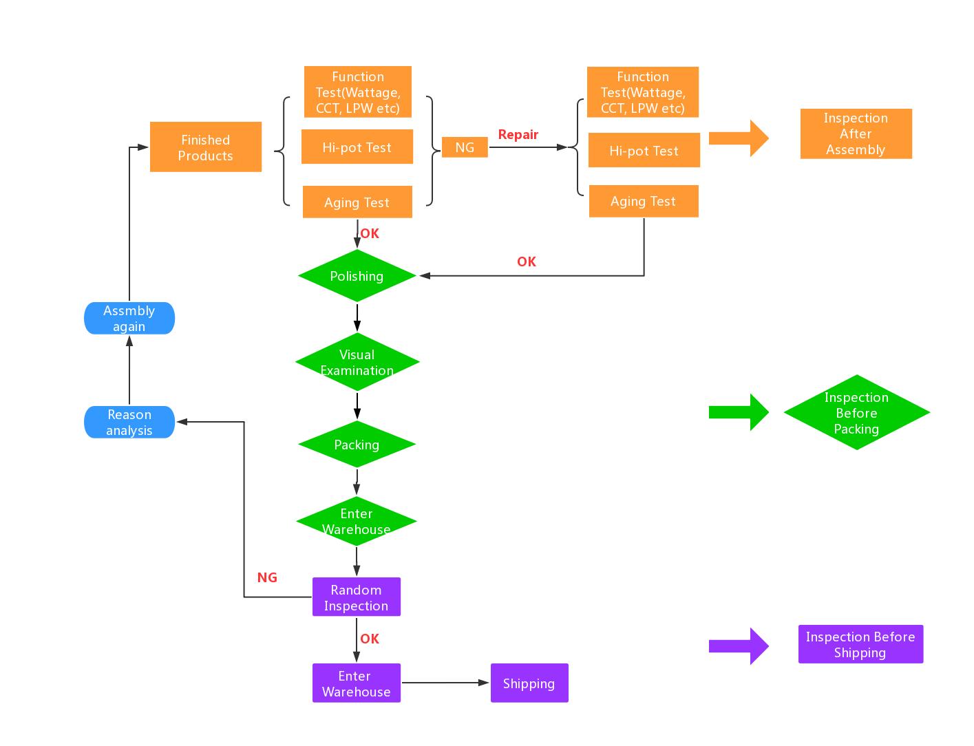 led lights QC procedure