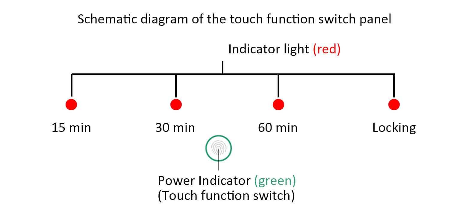 uv light operation instruction