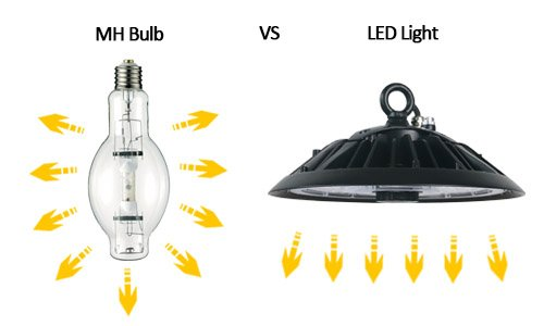 metal halide vs led