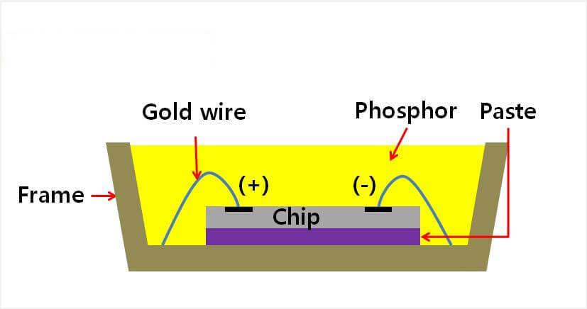 smd chip structure
